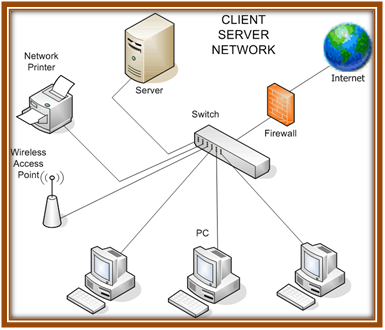 Computer Network Simulation