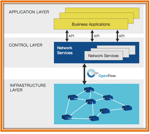 NS3 SDN Projects - Software Defined Networking Projects