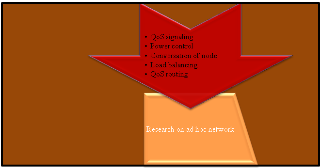 Research on Adh Hoc Network Projects