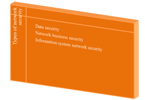 Types of Network Security Projects